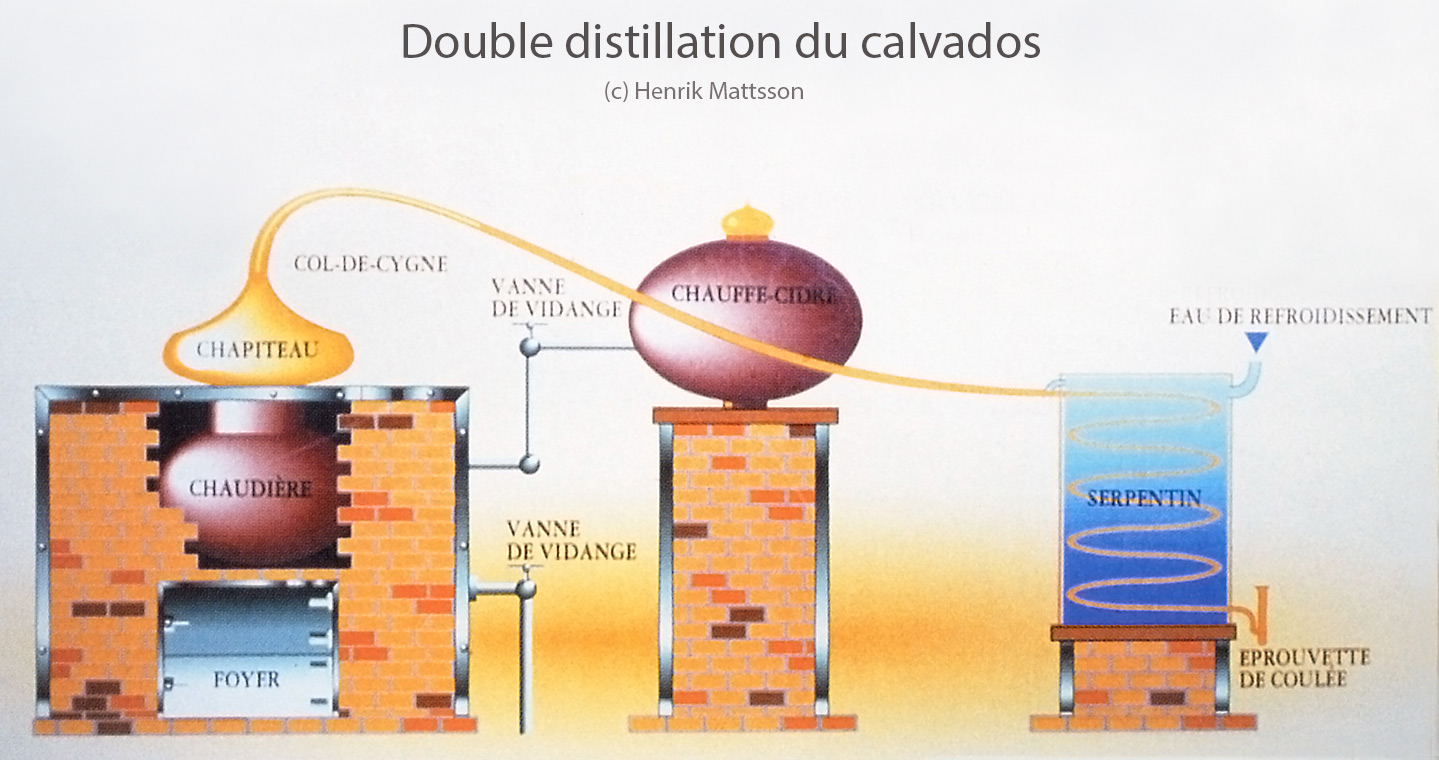 Distillation and Aging of Calvados